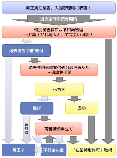 入管事件:解決までのイメージ/暁法律事務所