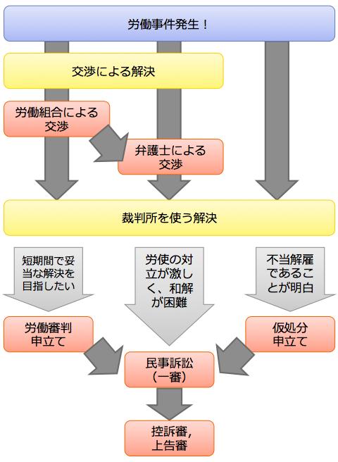 労働事件:解決までのイメージ/暁法律事務所